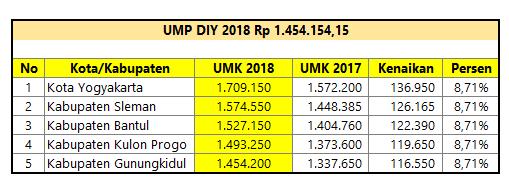 UMK / UMR DIY 2018