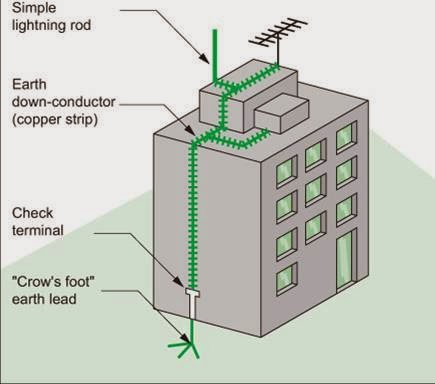 Power System Protection Lightning Protection System Of Buildings