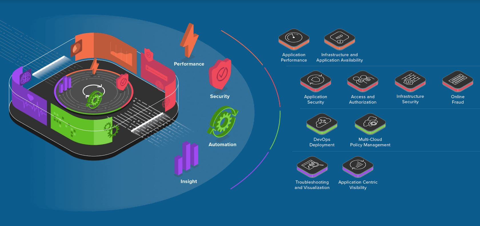 F5 Hadirkan Aplikasi Adaptif yang Aman dan Berikan Pengalaman Digital Terbaik untuk Organisasi