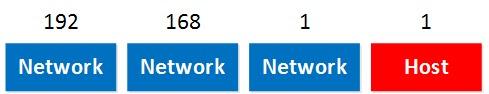 192.168.1.1 عنوان الشبكة