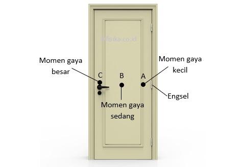 momen gaya pada engsel pintu
