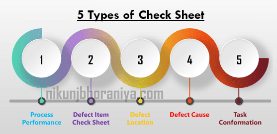 Different types of a Check Sheet