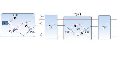 Un altre pas endavant en l'ordinador quàntic universal