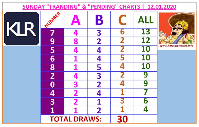 Kerala Lottery Winning Number Trending and Pending  chart  of 30  days on  12.01.2020