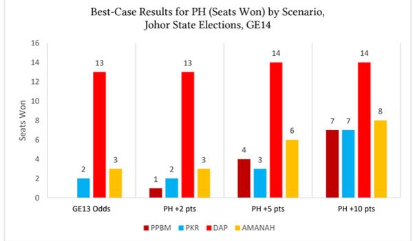 66.67% cenderung kepada Najib: Barisan Nasional terus menguasai