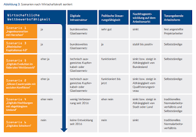 Deutschlands Digitalisierung: 6 mögliche Szenarien