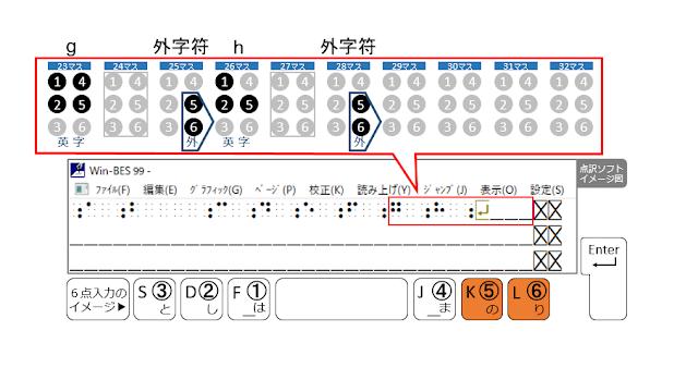 1行目の28マス目に外字符が示された点訳ソフトのイメージ図と5、6の点がオレンジで示された6点入力のイメージ図