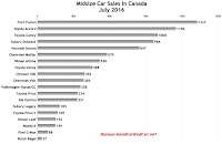 Canada midsize car sales chart July 2016