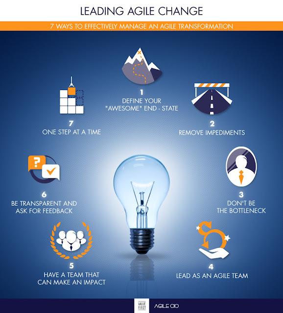 Leading agile change