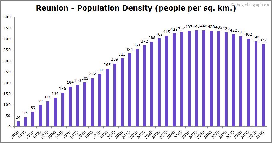 Reunion  Population Density (people per sq. km.)