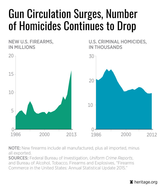 relationship between guns and crime We analyzed the relationship between homicide and gun availability using data  explained not by differences in crime, but by differences in household gun .