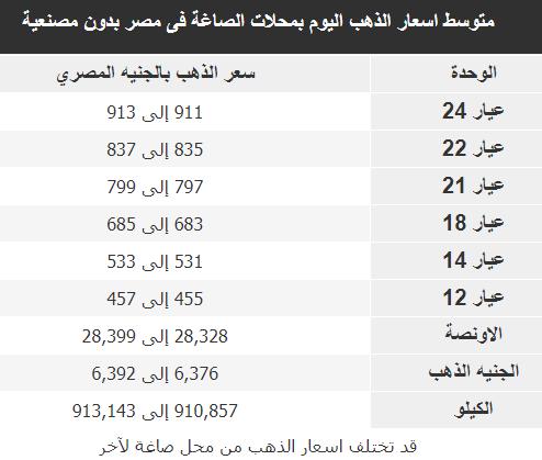 متوسط اسعار الذهب اليوم بمحلات الصاغة فى مصر اليوم 10-7-2020 بدون مصنعية