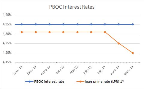people's bank of china interest rates