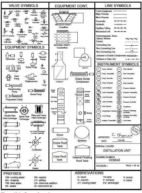 Process flow sheets: Flow chart symbols
