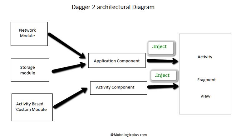 Nostra technology implementasi dagger 2 android pada mvp di dalam gradle project kita adalah adalah compile comgoogledaggerdagger211 annotationprocessor comgoogledaggerdagger compiler211 ccuart Image collections