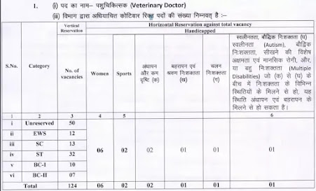 Jharkhand Public Service Commission Recruitment - Veterinary Doctor.