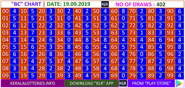 Kerala Lottery Results Winning Numbers Daily BC Charts for 402 Draws on 19.09.2019