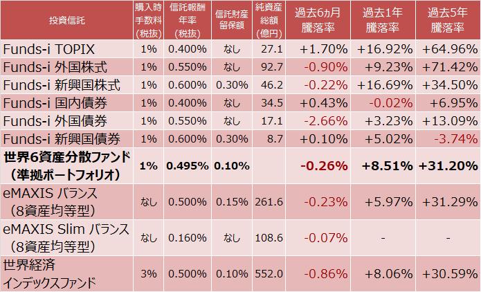 世界6資産分散ファンド(予想)、eMAXIS バランス(8資産均等型)、eMAXIS Slim バランス(8資産均等型)、世界経済インデックスファンドの成績比較表