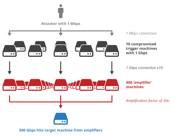 Largest Ever 400Gbps DDoS attack hits Europe using NTP Amplification