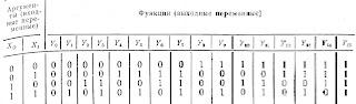 Таблица истинности переключательных функций двух переменных