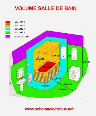 Schema electrique branchement cablage - Volume salle de bain electricite ...
