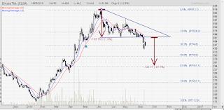 Target koreksi saham ELSA