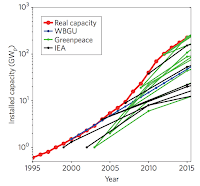 Real growth of solar PV capacity (gigawatts, red line) has consistently outperformed projections from the IEA (black lines), the German Advisory Council on Global Change (WGBU, blue line) and even Greenpeace (green lines). (Source: Creutzig 2017) Click to Enlarge.