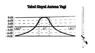 Tabel Sinyal Pancaran antena Yagi