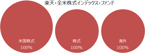 楽天・全米株式インデックス・ファンド 基本投資割合