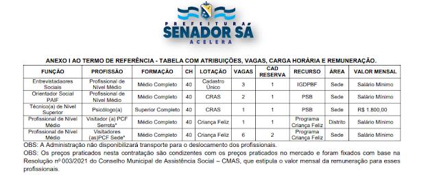 Prefeitura realiza seleção para preenchimento de vagas temporárias do CRAS, CAD. ÚNICO e Criança Feliz.