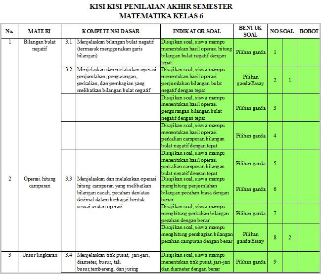 Kisi-Kisi UAS/ PAS Matematika Kelas 6 SD Semester 1 K13 Revisi 2018/2019