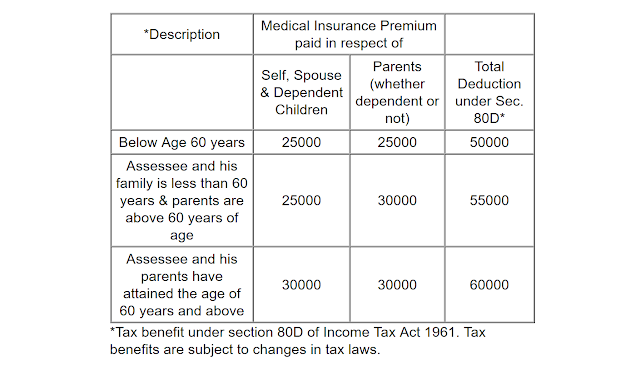 Tax Benefit of Buying Health Insurance in India for NRI - Section 80D