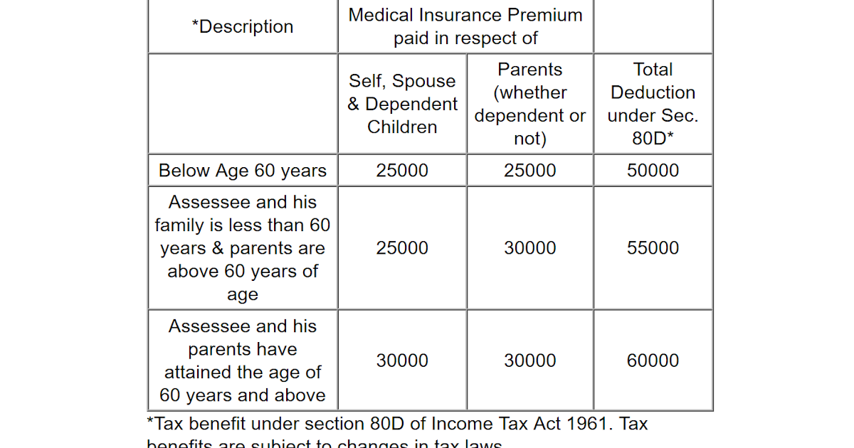 Tax Benefit of Buying Health Insurance in India for NRI ...