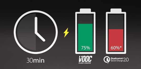 VOOC Flash Charge oppo f1 plus