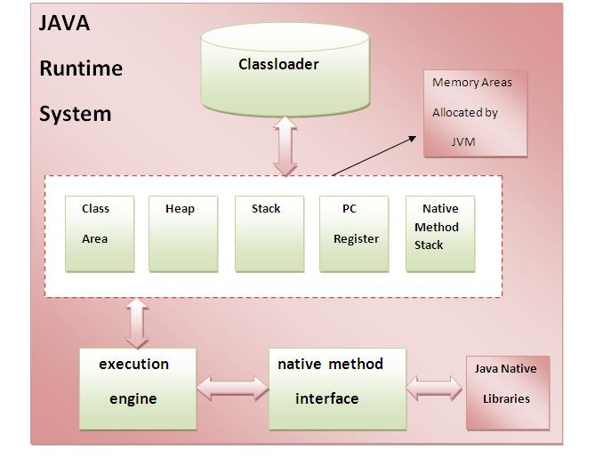Oracle java central jvm architecture in java for Architecture java