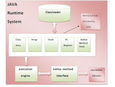 JVM Architecture, Java Tutorials