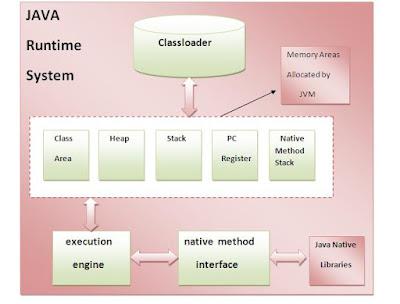 JVM Architecture, Java Tutorials