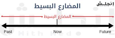 خط زمني لزمن المضارع البسيط