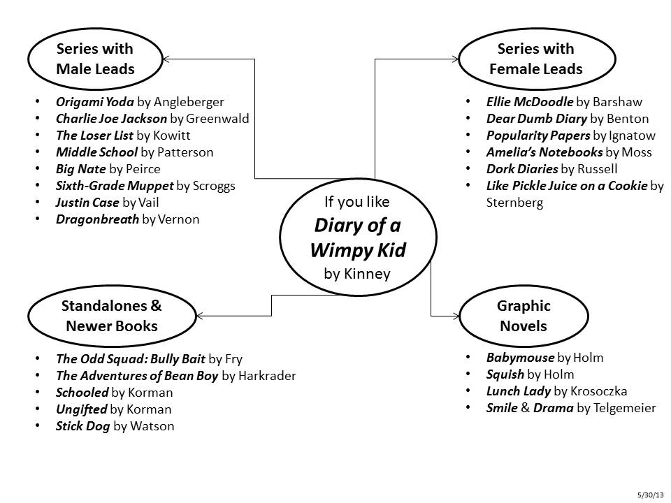 Diary Of A Wimpy Kid Cabin Fever Plot Events