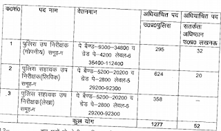 UP Police SI ASI Vacancy details