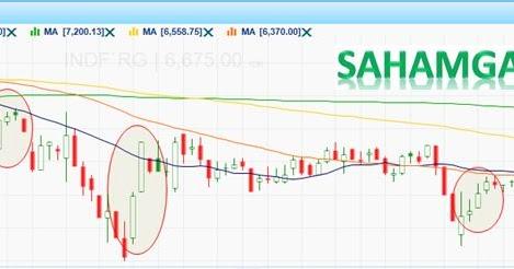 Saham Blue Chip Untuk Trading