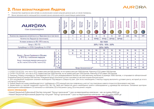 маркетинг план AURORA