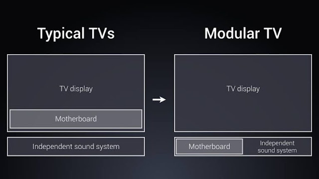 Xiaomi announced Modular design Mi TV4, that is Bezeless, Ultra thin(4.9 mm) and features Dolby Atmos audio technology