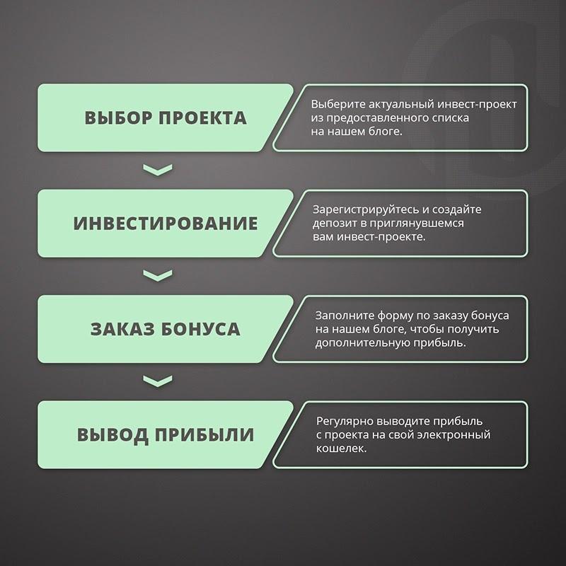 Рекомендации по заработку на хайп-проектах
