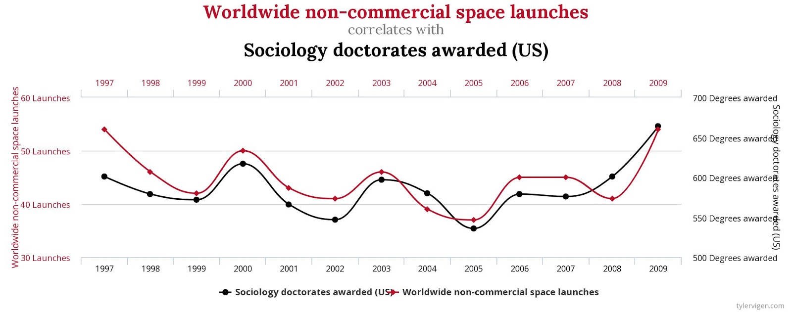 Tyler Vigens Spurious Correlations Blog >> Conversable Economist Pareidolia When Correlations Are Truly