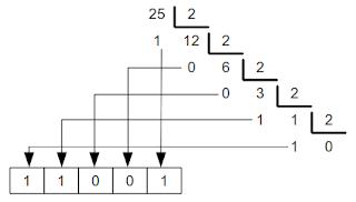 Exemplo de conversão de decimal para binário