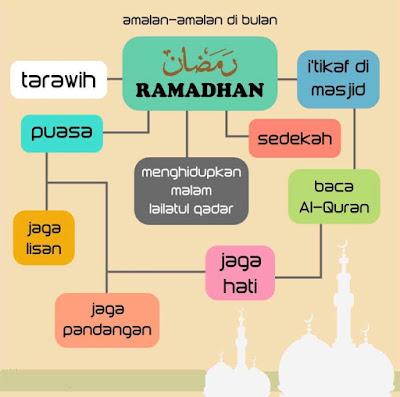 amalan baik di bulan ramadhan