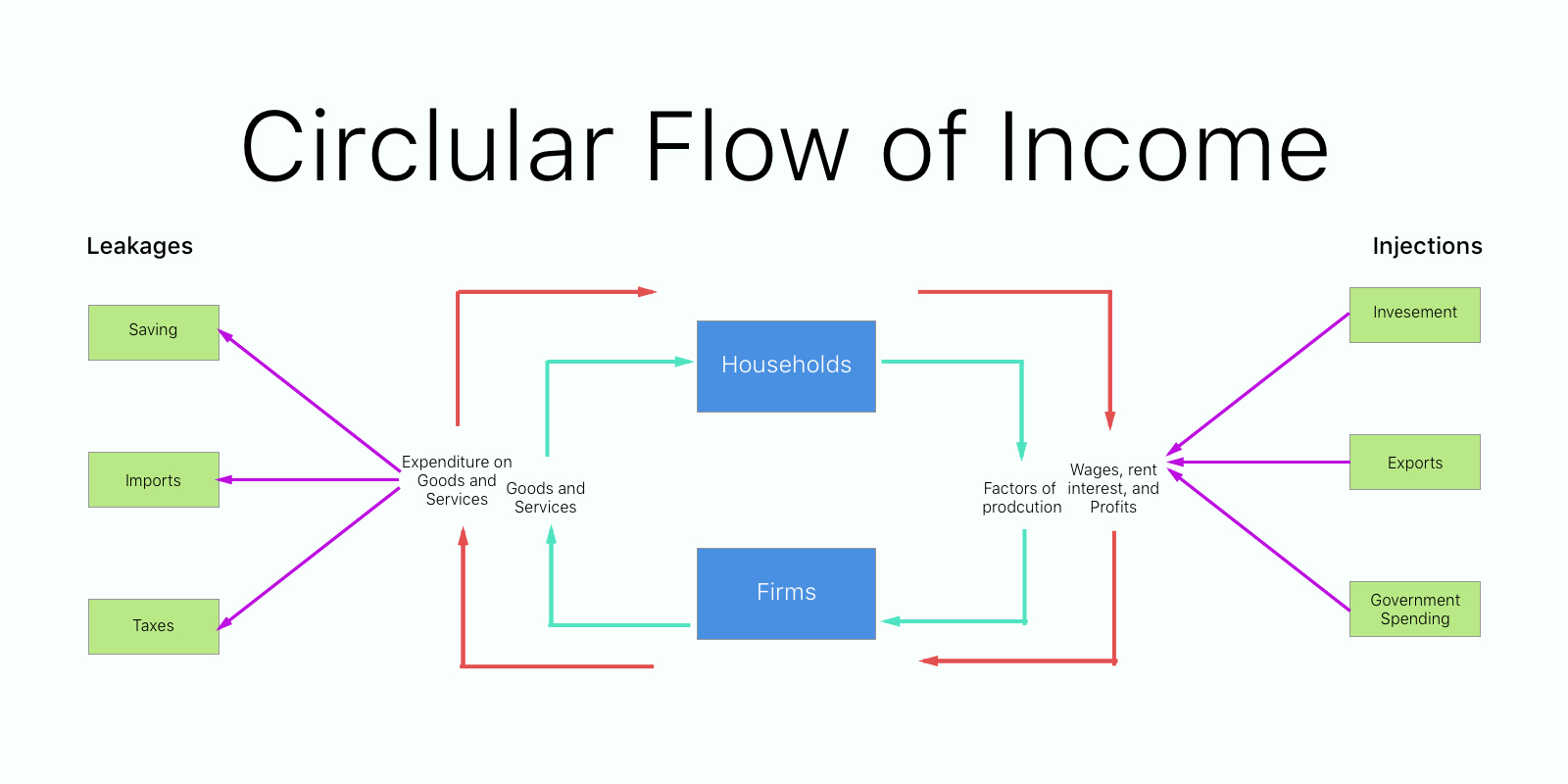 Circular flow of income diagram ib econ namans blog circular flow of income diagram ccuart Gallery