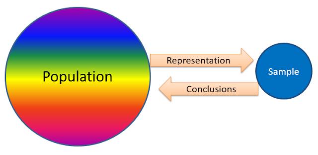 Illustration of a biased sample