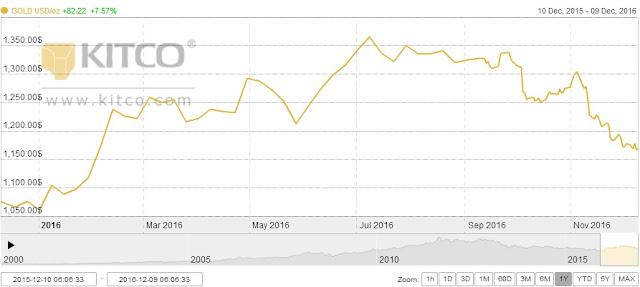 Harga emas 1 tahun